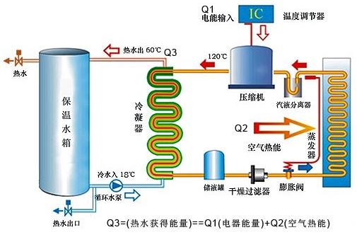 美的空气能热泵热水系统