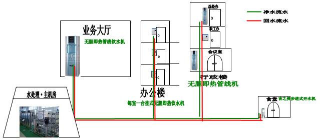 二、终端净+饮为一体的饮水工程方案系列。(适用有水源的办公室) A、即热式管线直饮机  2、特 点: 1、水质健康安全 层层过滤,彻底告别水毒,保留矿物质; 出水即开水,沸腾就一次,告别千滚水; 2、方便快捷 不用热水瓶泡水,不用电热水壶烧水,只要打开水龙头就可以源源不断的得到洁净安全的好水。 想喝凉的就喝凉的,想喝烫的就烫的。 3、节能省钱 节约管理成本,节约电能资源。 只有取水才有用水,只有喝开水才有耗电。 告别普通饮水反复加热保温的电能浪费。  B、净水+开水机,集中供水分散取水(适用于